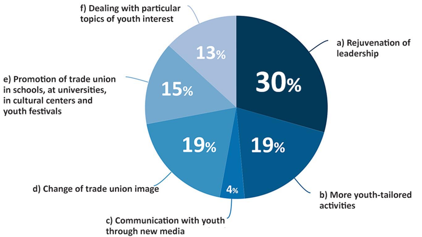 Research On Trade Union Activism Of Youth Employed In Public Sector